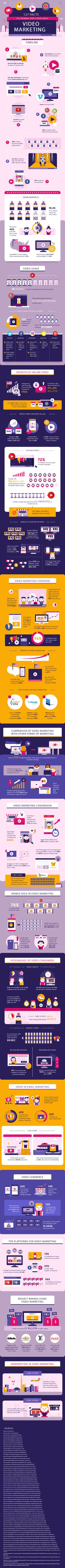 127 Facts You Probably Didn't Know About Video Marketing [Infographic] via @HubSpot