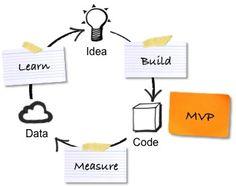 Build - Measure - Learn. Lean UX