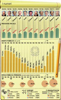 Il ventennio perduto dell'#Italia  Debito, Pil e divario Nord-Sud: i #dati del flop dall'era Amato a Monti  (dossier - Ultima chiamata)