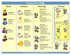 Ahmed S. Elsheikh's insight: Scrum in one page. Agile Software Development, Software Testing, Change Management, Business Management, Lean Startup, 6 Sigma, Lean Six Sigma, Process Improvement, Information Technology