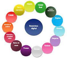 El papel de las bibliotecas en el acceso a recursos web de calidad Digital, Libraries, Tools, Paper Envelopes
