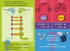 brein centraal leren - Google zoeken