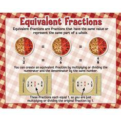 Fractions Poster Set - Intermediate