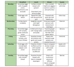 Here is a meal plan to help you jump start a paleo diet!