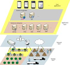 Enterprise-Oriented #IoT Name Service for #AgriculturalProduct #SupplyChain Management https://adalidda.net/posts/euNTKQTcTRfqxsyQi/enterprise-oriented-iot-name-service-for-agricultural