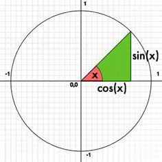 A matemática das animações com JavaScript