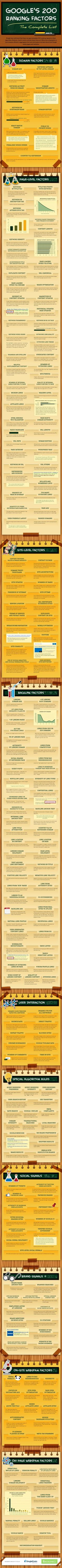 Google's 200 Ranking Factors - The Complete List - #infographic