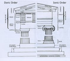 The Doric and Ionic orders .The Doric is always in a front of the build to give it stockiness, graveness and powerful .The Ionic rhythm give elegant ,lightness selectivity !also and the Corinthian rhythm ! Ancient Greek Architecture, Roman Architecture, Classic Architecture, Historical Architecture, Architecture Details, Ionic Order, Art History Lessons, Architectural Elements, Greek Monsters