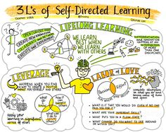 of Self-Directed Learning: Insights from My TEDx Talk QAspire by Tanmay Vora Learning Theory, Learn Faster, Leadership Development, Leadership Lessons, Leadership Quotes, Personal Development, Sketch Notes, Instructional Design, Learning Styles