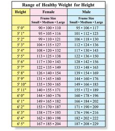 Height to Weight chart | Height weight charts and Weight charts