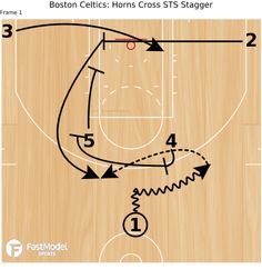 FastModel Library: Boston Celtics ran this against the Toronto Raptors, October Avery Bradley was open for a attempt after cutting off of the stagger. Basketball Training Drills, Basketball Practice Plans, Basketball Rules, Basketball Plays, Basketball Workouts, Basketball Skills, Basketball Birthday, Sports Basketball, Basketball Stuff