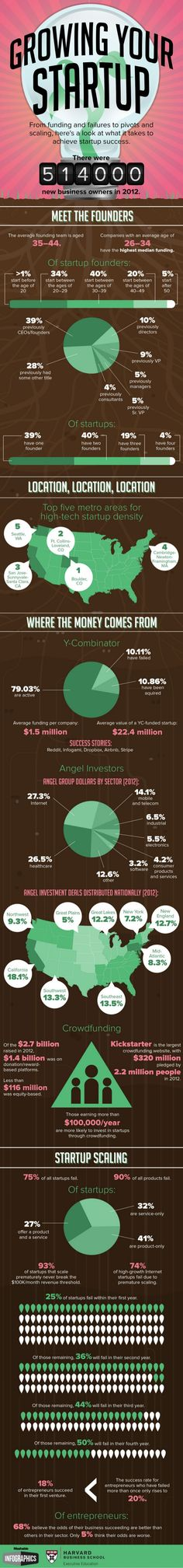 Startup Success By the Numbers by Mashable via slideshare