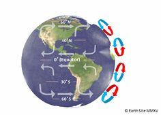 Coriolis Effect.gif