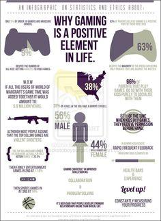 """""""Why Gaming is a positive element life?"""" En esta infografía se proporcionan en general datos sobre los niños que usan videojuegos en los hogares de EE.UU, lo que opinan los padres y madres sobre el uso de los videojuegos por parte de los niñ@S, algunas de las habilidades que ayudan a mejorar, algunos de sus beneficios, etc."""