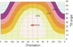 Optimising the performance of your solar installation by using the correct tilt and orientation
