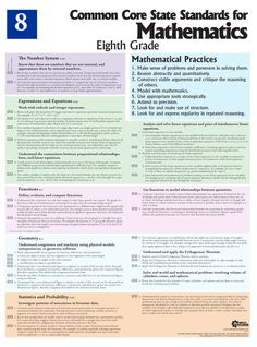 8th grade Mathematics Common Core standards poster. Printed on fire-retardant reinforced vinyl, this poster can be written on, washed off, and used year after year.  #8th #eighth #grade #common #core #standards #poster #math #mathematics #guide #table #chart #tool #tools #resources #teaching #help #schooling