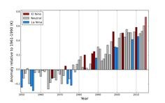 2015 fries global heat records + five unnerving climate change charts Earth News, World Economic Forum, Environmental Issues, Previous Year, Bad News, Global Warming, Climate Change, Bar Chart, Planets