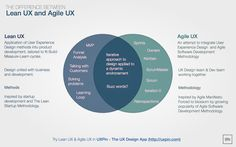 Lean UX vs. Agile UX dispute became popular reason of fights between designers all over the world. Nothing to fight for! I explain the difference.
