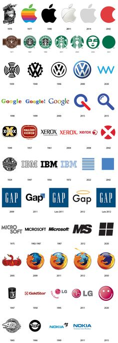 Evolution of popular LOGOTYPEs.