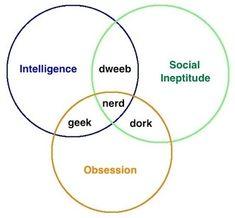 Are You a Building Science Geek, Nerd, Dork, or Dweeb? Log Graph, Regression Analysis, Science Geek, Life Science, In The Zoo, Word Nerd, Nerd Geek, Superwholock, Nerdy