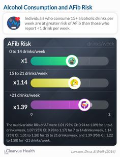 Individuals who consume 15+ alcoholic drinks per week are at greater risk of AFib than those who report less than one drink per week.