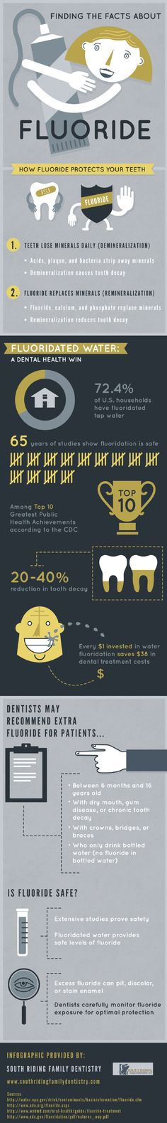 Facts About Fluoride #Infographic