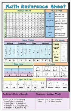 math reference chart.  This would be good as wall chart or math station reference.