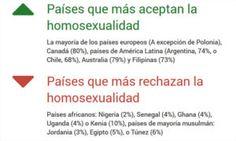 Se redujo la homofobia en España?