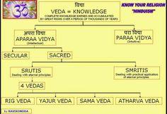 . Sanskrit Quotes, Sanskrit Mantra, Vedic Mantras, Sanskrit Words, Atharva Veda, Hindu Vedas, Sanskrit Language, Hindu Culture, Reality Quotes