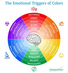 Colors trigger emotions and are important tools for marketers. What does the color purple convey?