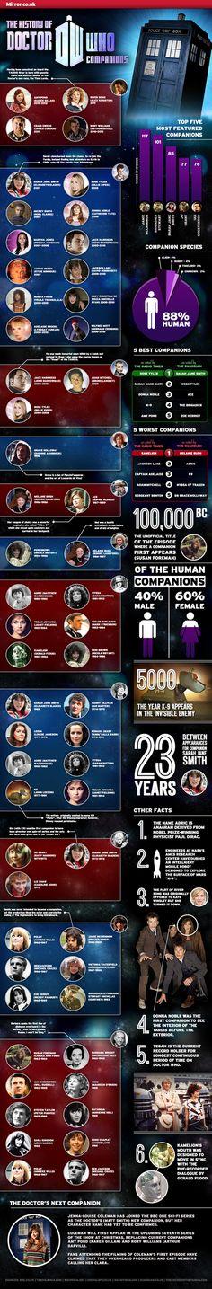 Dr Who Companions