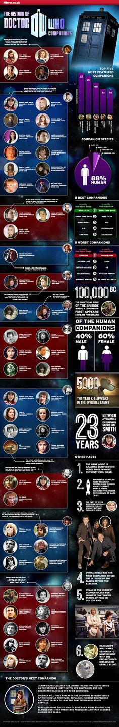 The History of Doctor Who Companions... all sorts of stats and facts from the legendary BBC TV series. Infographic and story.