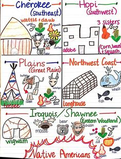 934 best learning themes native americans images on pinterest in rh pinterest com