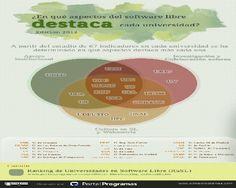 ¿Cuál es el compromiso de las universidades españolas con el #softwarelibre? #Infografía http://www.portalprogramas.com/milbits/informatica/compromiso-universidades-espanolas-software-libre-2013.html