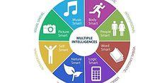 Taekwondo Pedagogy - Taekwondo from Howard& Multiple Intelligences . Howard Gardner, Types Of Intelligence, Types Of Learners, Visual Thinking, Effective Teaching, Learning Styles, Music Classroom, Texts, Frases