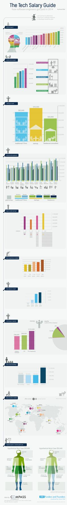 The Programming Skills, Jobs, and Company Types That Pay the Most
