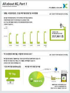 KG ETS의 폐기물 처리관련 인포그래픽  KG ETS Infographic