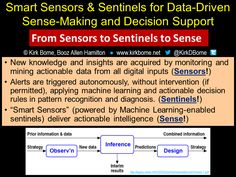 Leveraging #DataScience to Improve Monitoring: http://www.infoq.com/news/2015/06/data-science-monitoring … #BigData =>From Sensors to Sentinels to Sense: