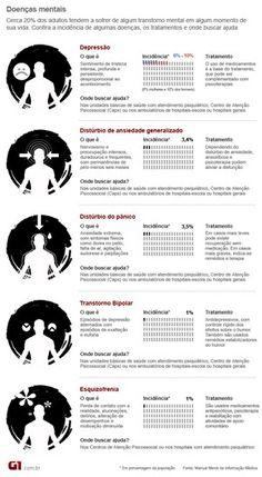 tabela doenças mentais (Foto: Arte/G1)