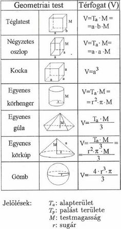 Köbméter számolás, térfogat számítás képletek Help Teaching, Teaching Math, Creative Kids Rooms, Math 5, Study Help, Algebra, Science And Nature, Back To School, Infographic