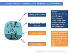 Há muitas barreiras que impedem os brasileiros de atingir a proficiência em inglês. Elaborei um estudo sobre o assunto em minha Pós-Graduação em Pedagogia Empresarial há dois anos. Nesse estudo foram destacadas as barreiras ilustradas no infográfico a seguir.