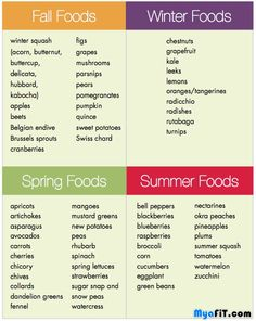 You should alway try & buy organic & what's in season at your local farmers market or local farm.