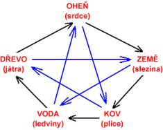 5 elementů - Nejčastější čínské pojmy