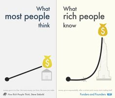What Most People Think vs What Rich People Know About Money Research based on interviews with wealthy people, described in Steve Siebold book.