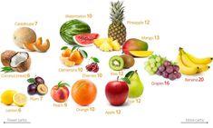 Lijstje met koolhydraatarm fruit - Lowcarbchef.nl