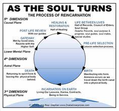 Spiritual Enlightenment, Spiritual Guidance, Spiritual Wisdom, Spiritual Awakening, Spiritual Healer, Reiki, Tarot, Past Life Regression, Awakening Quotes