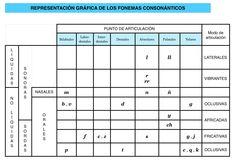 """Representación gráfica de los fonemas consonánticos. Entrada """"El español actual"""" (18/09/15), en el blog """"Littera"""". Enlace: http://litteraletra.blogspot.com.es/2015/09/el-espanol-actual.html"""