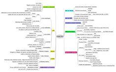 Carte mentale des usages de l'Ipad dans l'enseignement