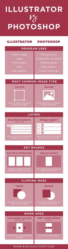 Infographic Design - Should you be using Adobe Illustrator or Photoshop to create graphics for your b. Web Design, Graphic Design Tutorials, Graphic Design Inspiration, Tool Design, Design Websites, Style Inspiration, Design Process, Design Trends, Logo Software