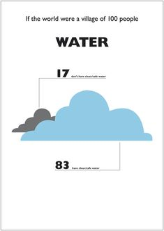 If the world were a village of 100 people. 17 don't have clean/safe water. Web Design, Graphic Design, Weird Facts, Fun Facts, Keynote Design, Human Geography, Poster Series, Information Design, What The World